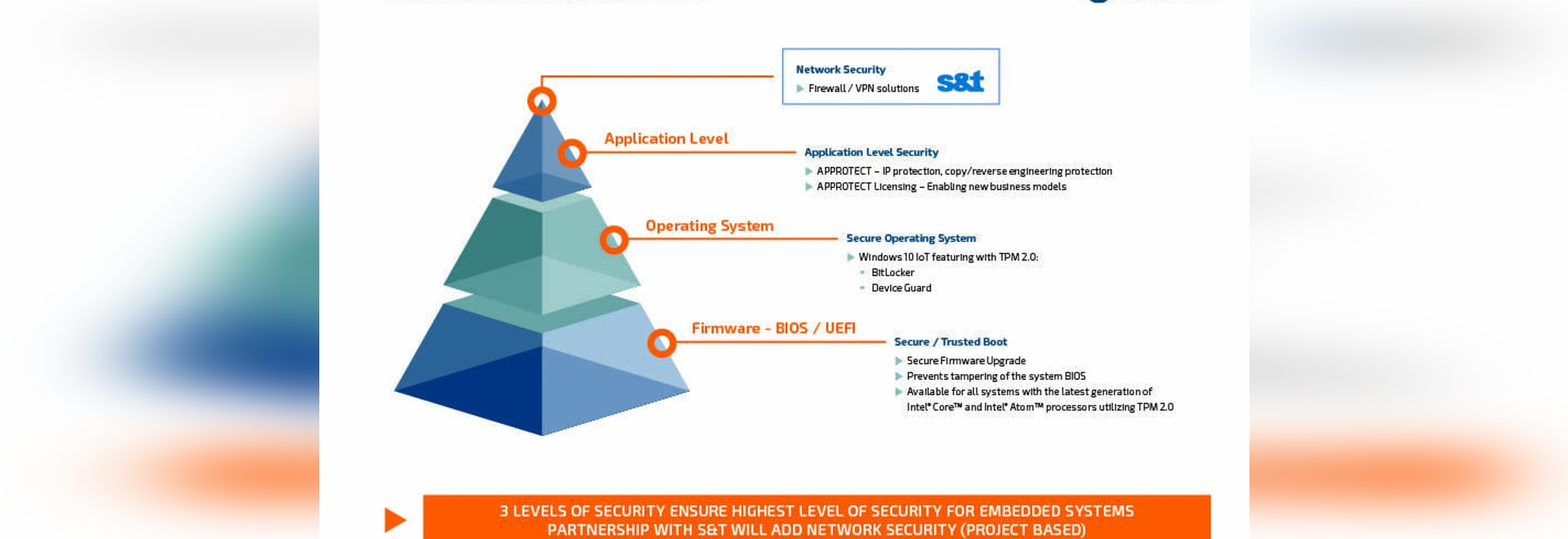 Kontron Introduces Innovative Embedded Security Concept for IoT and Industry 4.0 Environments