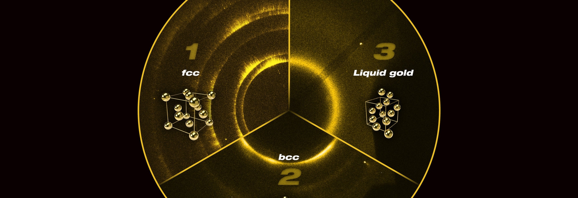 To figure out the structure of gold at extreme conditions, researchers hit the gold with x-rays and detected where they bounced off (the signals for the different structures can be seen in this ima...