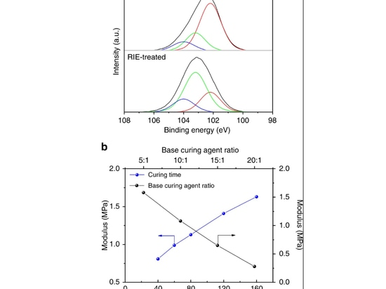 Mechanism investigation on the control of RIE-induced nanostructures. a The binding energy of the Si 2p peak and fitted components. Top: as-prepared PDMS. Bottom, the RIE-treated PDMS. b The storag...