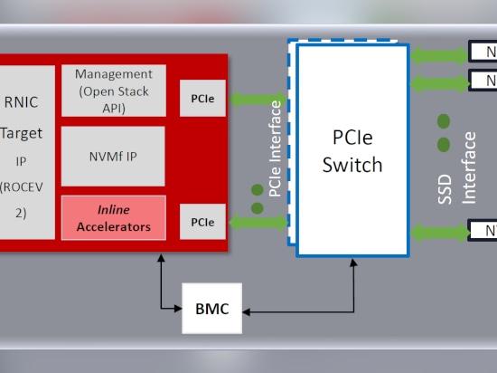 Xilinx's Compact FPGA Card Heads to the Edge - 2100 Logic Dr