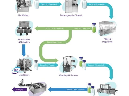 Delivering Complete Aseptic Vial Handling Solutions