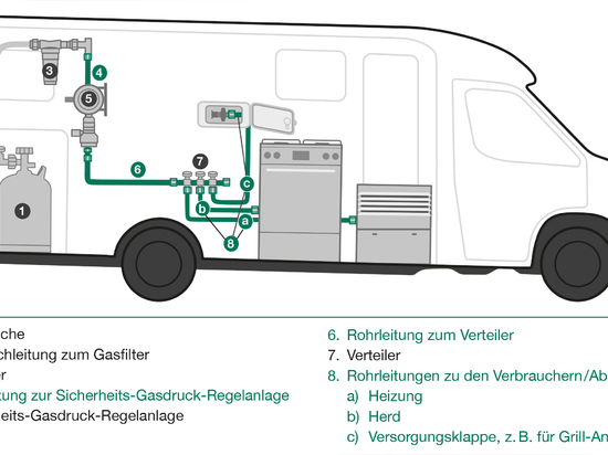 Stringent requirements govern gas pipes in mobiles homes and caravans (Courtesy of Walter Stauffenberg GmbH & Co. KG)