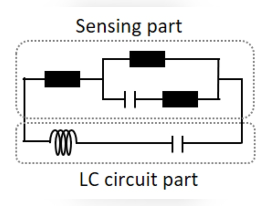 3. The equivalent circuit of the sensor system consists of an ion selective membrane electrode (ISME) for the sensing part and an inductor-capacitor (LC) circuit. (Source: Simon Fraser University)