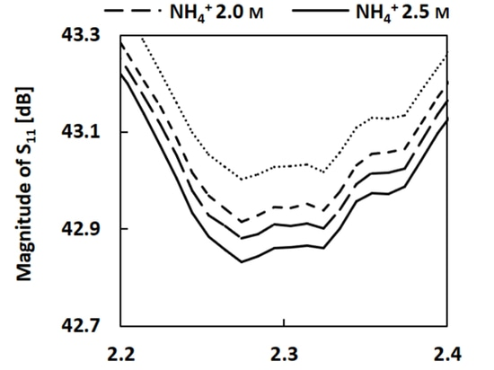 5. The change in magnitude of S11 in ISME (with a NH4+ membrane) shows the frequency change, with four different concentrations of NH4Cl solution. (Source: Simon Fraser University)