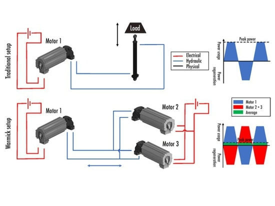 This schematic compares a traditional setup using a cylinder and physical load to conduct testing of an electrohydraulic pump drive. The lower setup uses a pair of hydraulic motors to conduct simil...
