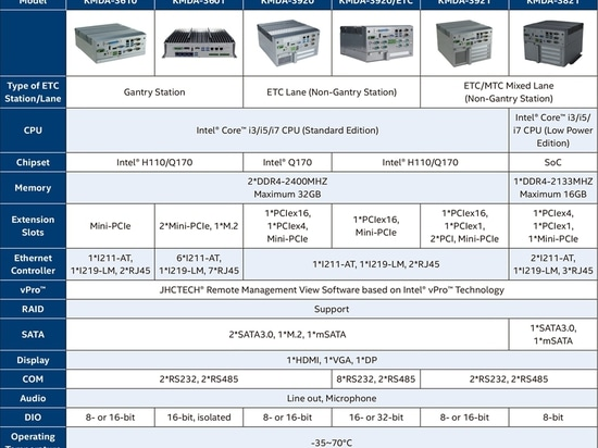 Models, application scenarios and technical parameters of ETC IPC products