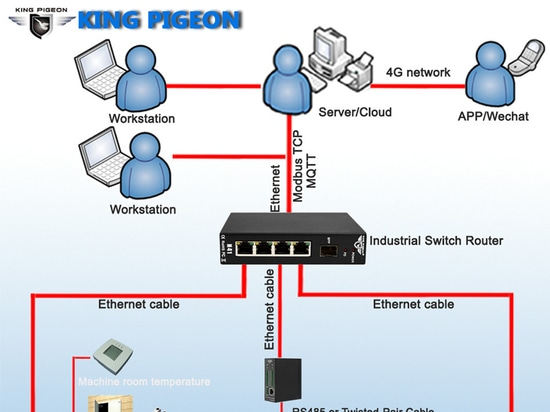 Factory monitoring solution