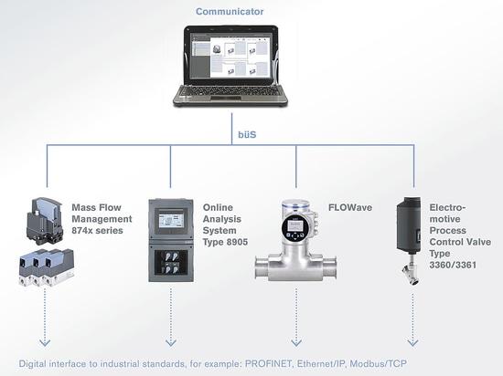 Bürkert presents new device platform EDIP