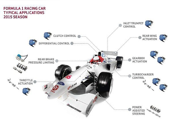 Moog Meets the Challenges of Rules Changes in Formula 1