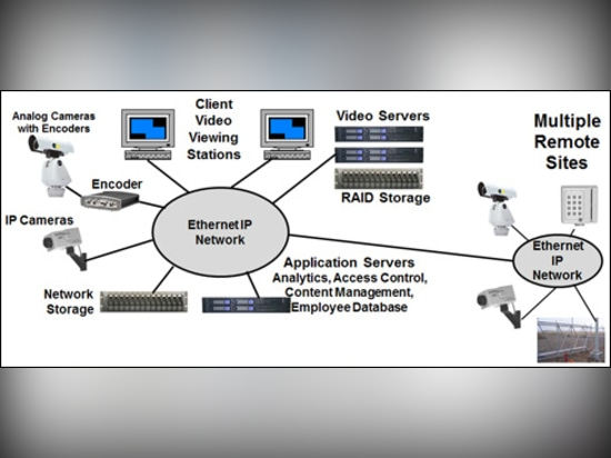 Industrial Network Design for Physical Security Systems