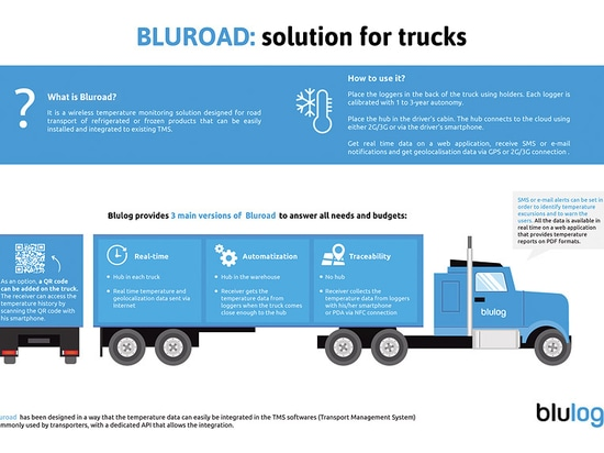 Blulog launches BluRoad, a temperature monitoring solution for transport
