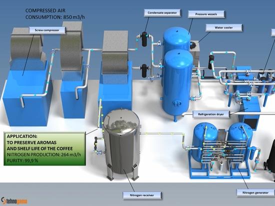 OMEGA AIR installs custom N2 generator for coffee packing applications