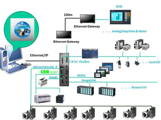 Computerized Programmable Automation Controller (CPAC) Solution in Packaging Industry