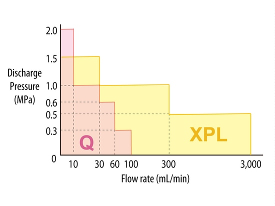 XPL Performance Range