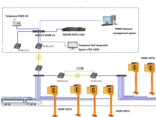 Fiber Optical Telecom Solution for Highway Emergency Call