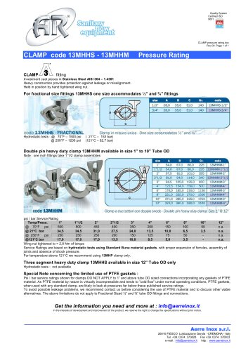 CLAMP pressure rating