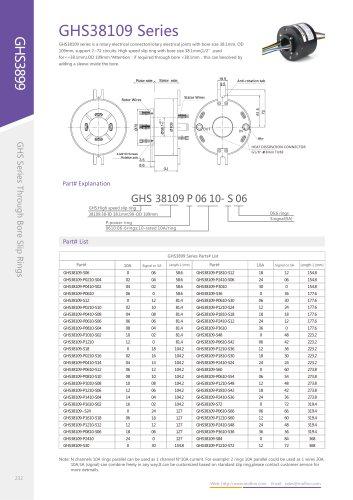 GHS38109 Series