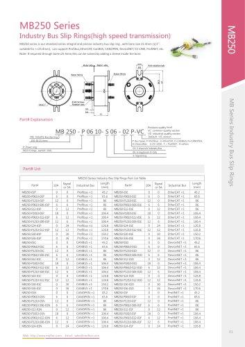 PROFIBUS slip ring MB250 series