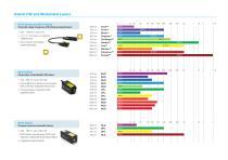 Cobolt High Performance Lasers - 3