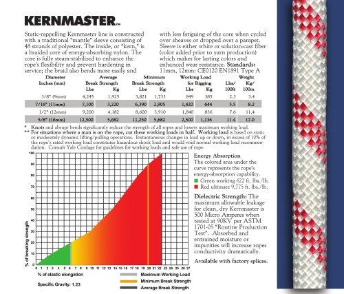 Kernmaster™
