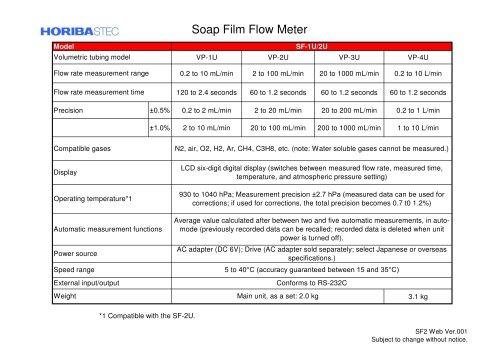 Soap Film Flow Meter