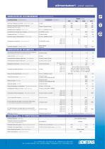 GSA SWD0.2 - 2