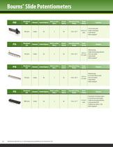 Bourns® Commercial Panel Controls - 10