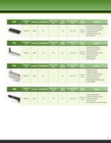 Bourns® Commercial Panel Controls - 11