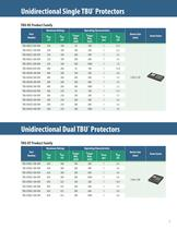 Bourns® TBU® High-Speed Protectors - 7