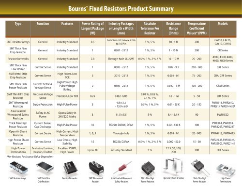 Fixed Resistors Selection Guide