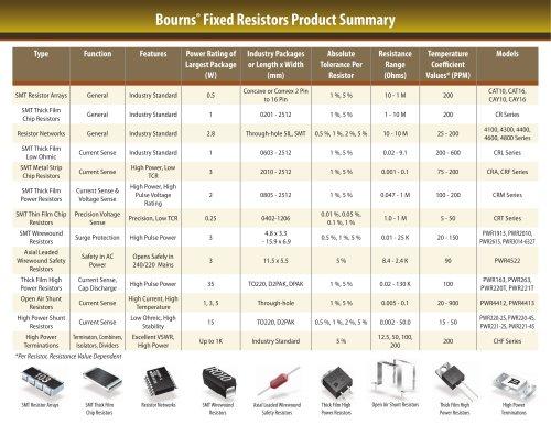 Fixed Resistors Selection Guide