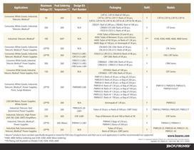 Fixed Resistors Selection Guide - 2