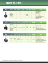 Rotary Encoders - 6