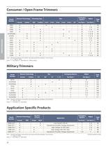 Trimpot® Product - 22