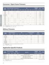 Trimpot® Product Catalog - 22