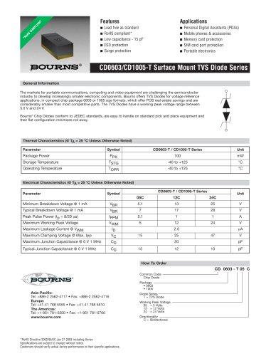 TVS Diodes CD0603-TxxC Series