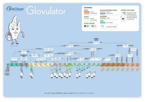 BioClean Glovulator Glove Selection Aid
