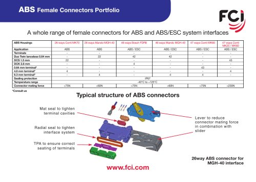 ABS Female connectors Datasheet
