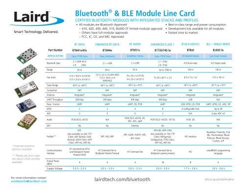 Bluetooth® & BLE Module Line Card