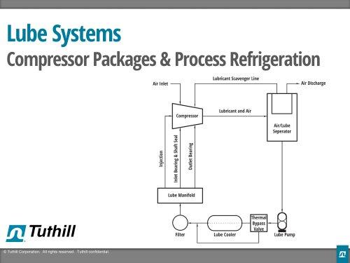 Presentation - Lube Systems