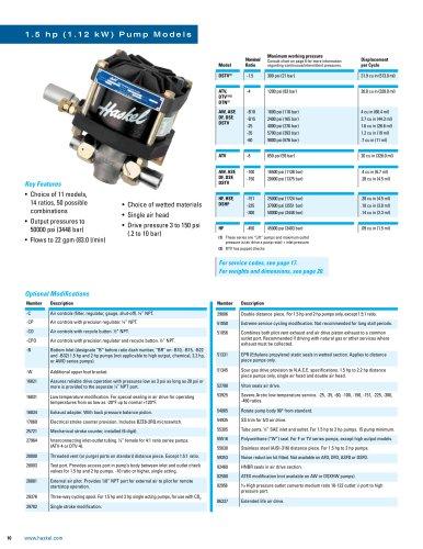 1.5 hp (1.12 kW) Pump Models