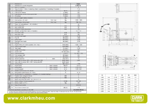 Specification sheet CLARK C PSi 15