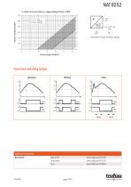 Industrial pressure transmitter NAT 8252 - 14
