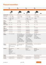 Trafag AG: Electronic pressure monitoring - 16
