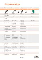 Trafag AG: Electronic pressure monitoring - 19
