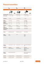 Trafag AG: Electronic pressure monitoring - 20