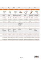 Trafag AG: Temperature monitoring - 15