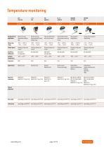 Trafag AG: Temperature monitoring - 16