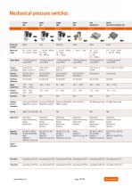 Trafag | Pressostats / Mechanical pressure switches - 10
