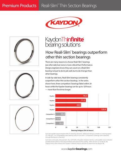 Reali-Slim ® Thin Section Bearings